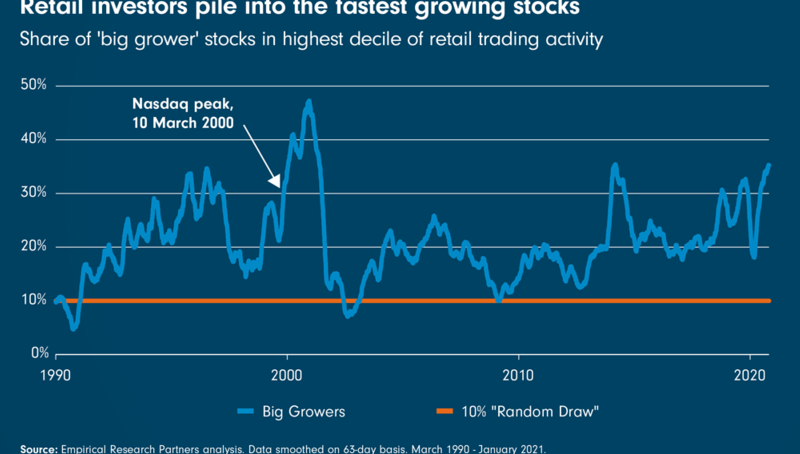 Chart Room: Retail investors pile into the fastest growing stocks