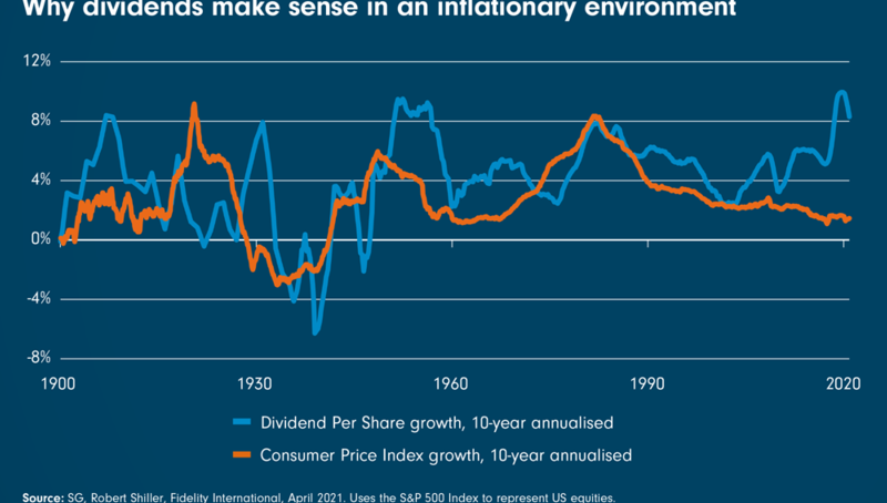 Why dividends make sense in an inflationary environment